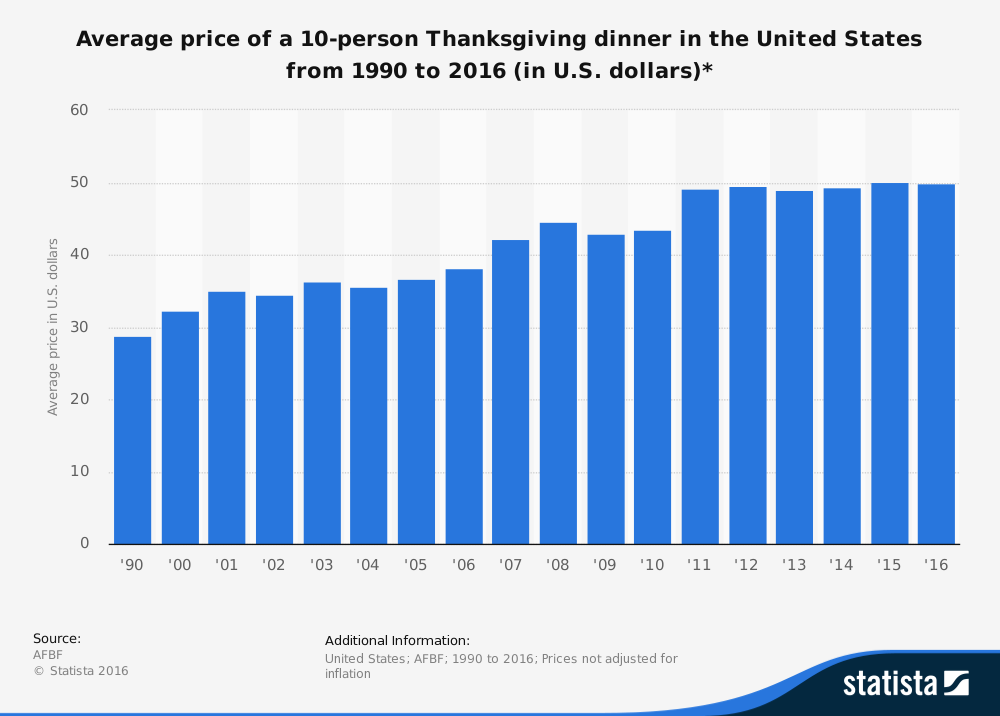 statistic_id208104_average-cost-of-a-thanksgiving-dinner-in-the-us-1990-2016