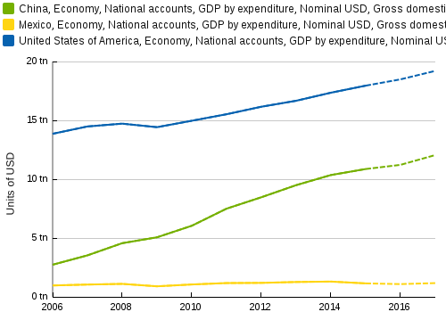 A graph demonstrating nominal GDP for China, Mexico and the U.S. It displays the GDP growth rate as well as the GDP in trillions