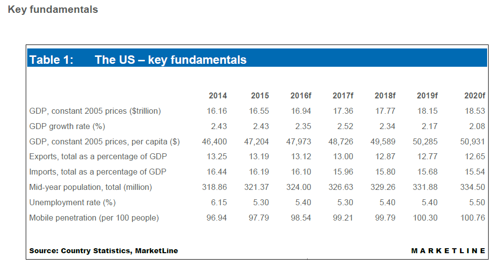 Table of key U.S. fundamentals, including GDP, unemployment rate, and more