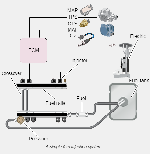 Diagram of the fuel injection system to a 1972 Ford Pinto