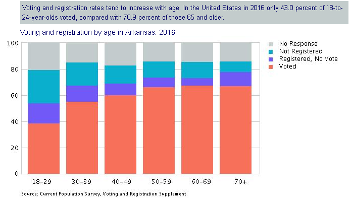 Voting and registration by age in Arkansas.   More than half of 18-29 year olds either did not vote or were not registered.